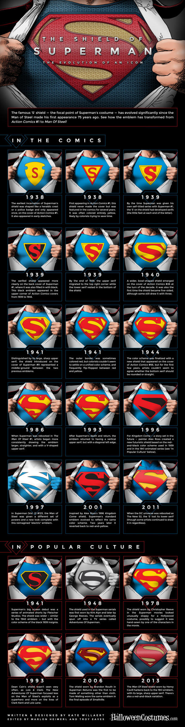 The Shield Of Superman The Evolution Of An Icon