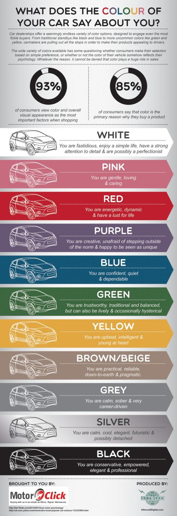 What Does the Colour of Your Car Say About You