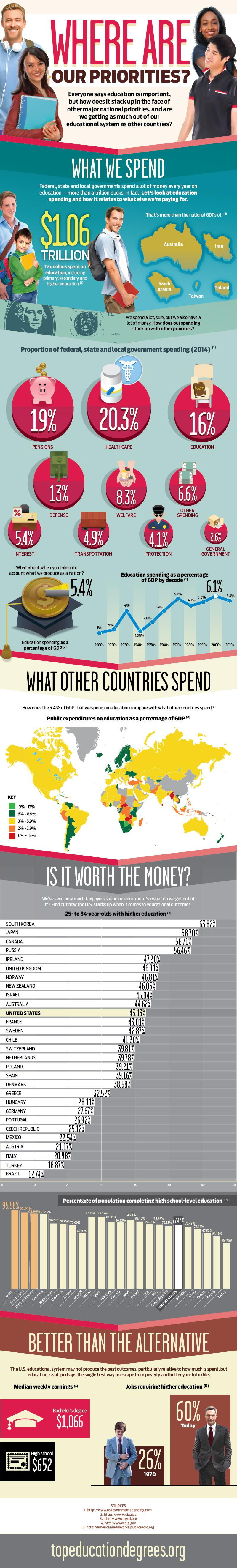 Education Spending Where Are Our Priorities