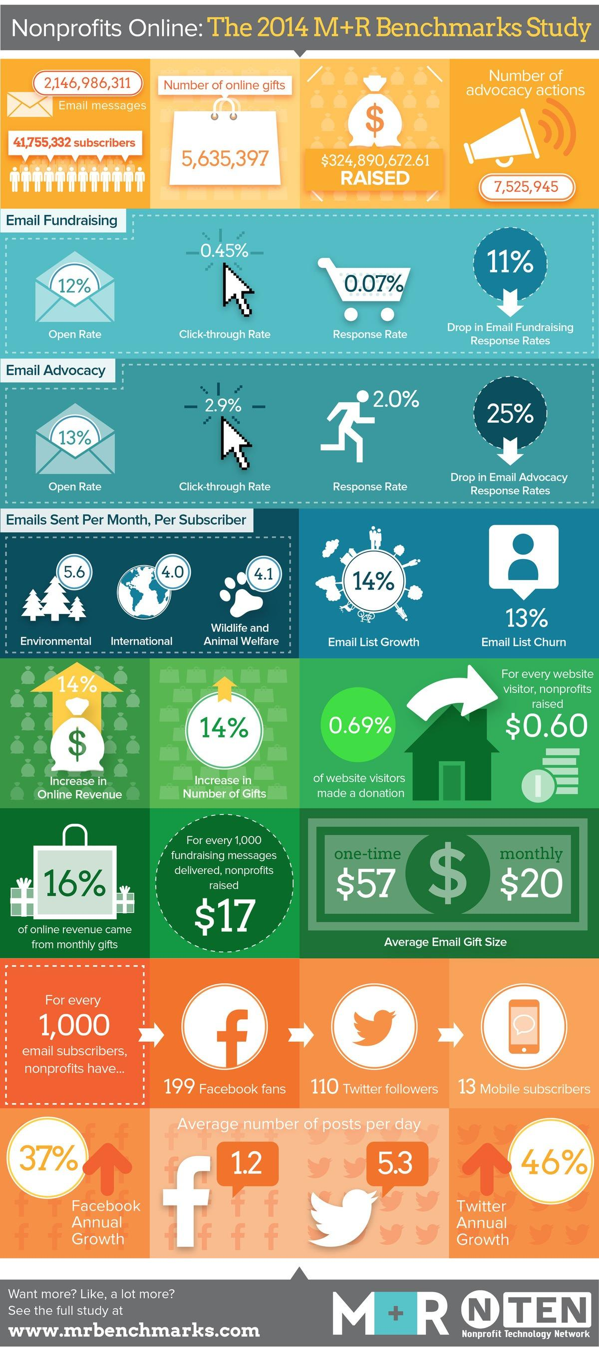 Nonprofits Online - The 2014 M+R Benchmarks Study