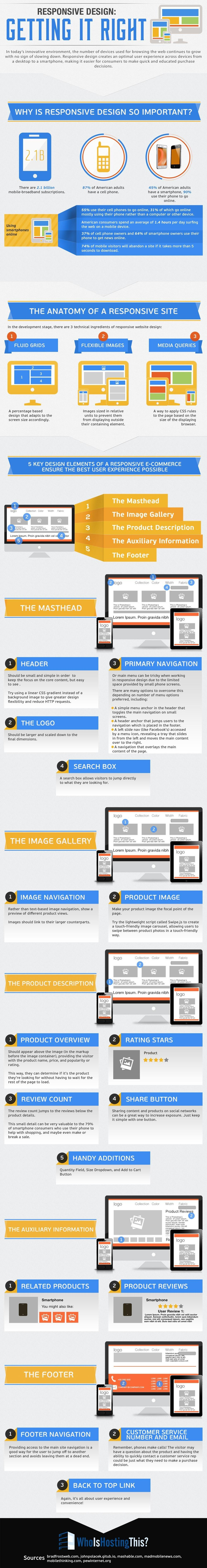 Responsive Design - Getting It Right