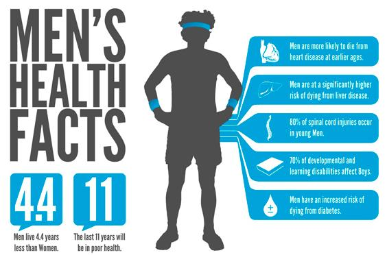 Men's Health Facts Main
