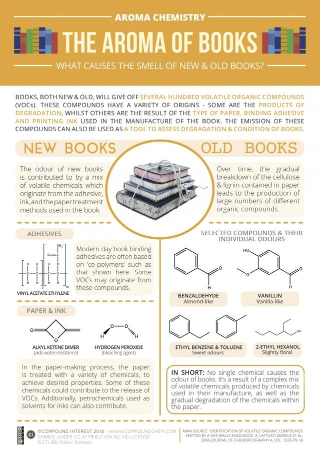The Aroma Of Books