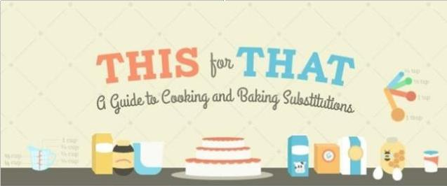 A Guide To Cooking And Baking Substitutions Main