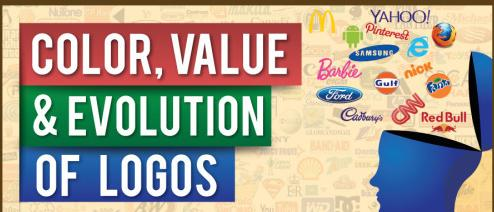 Color, Value & Evolution Of Logos Main