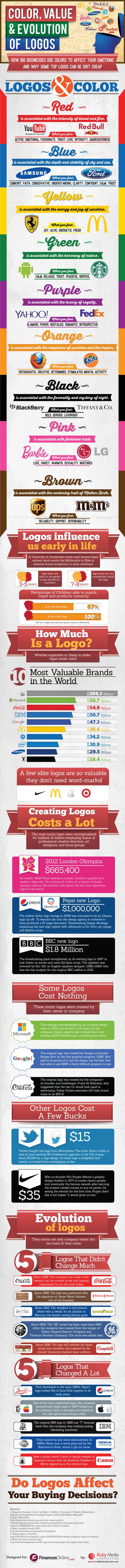 Color, Value & Evolution Of Logos