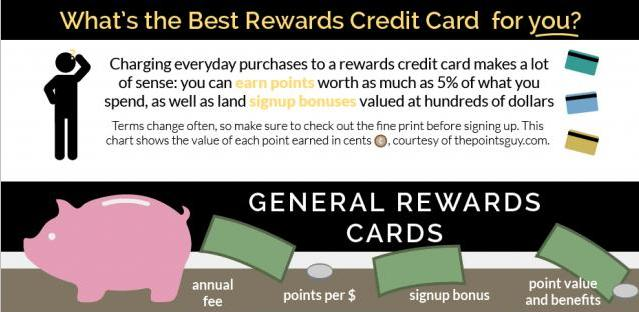 What's The Best Rewards Credit Card For You Main