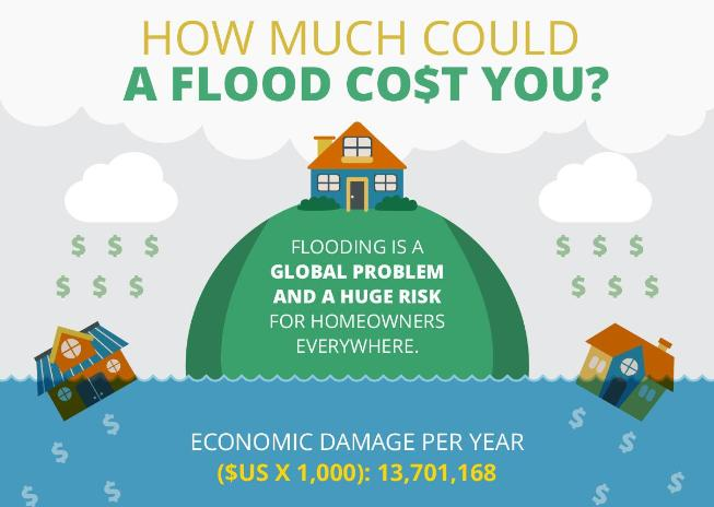 How Much Could A Flood Cost You Main