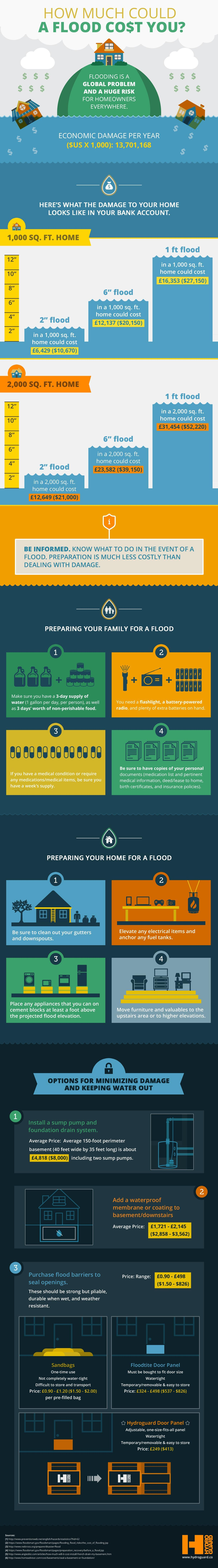 How Much Could A Flood Cost You