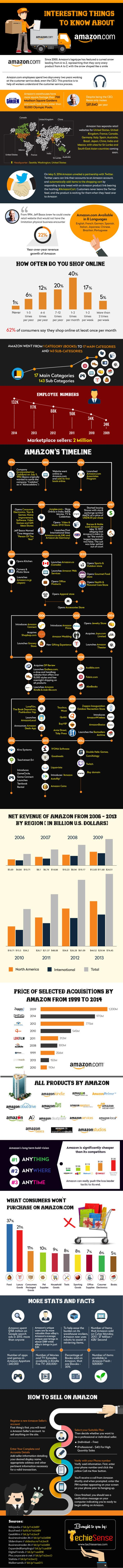 Interesting Things to Know About Amazon
