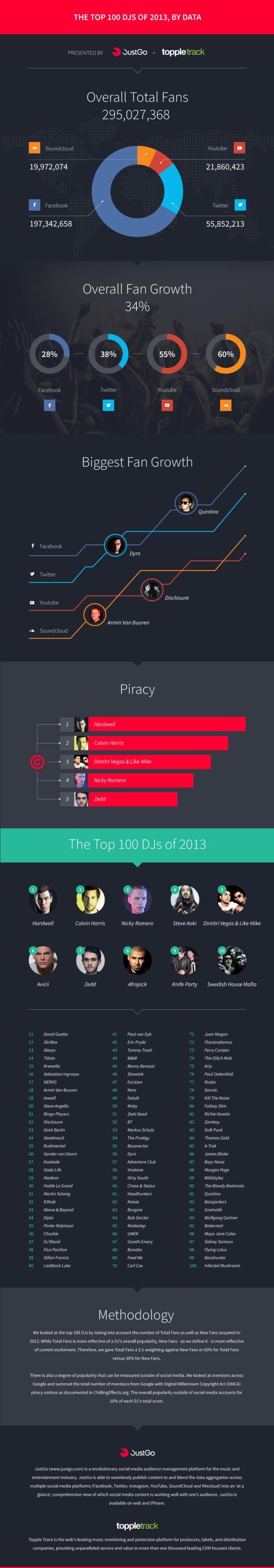 Top 100 DJ's of 2013