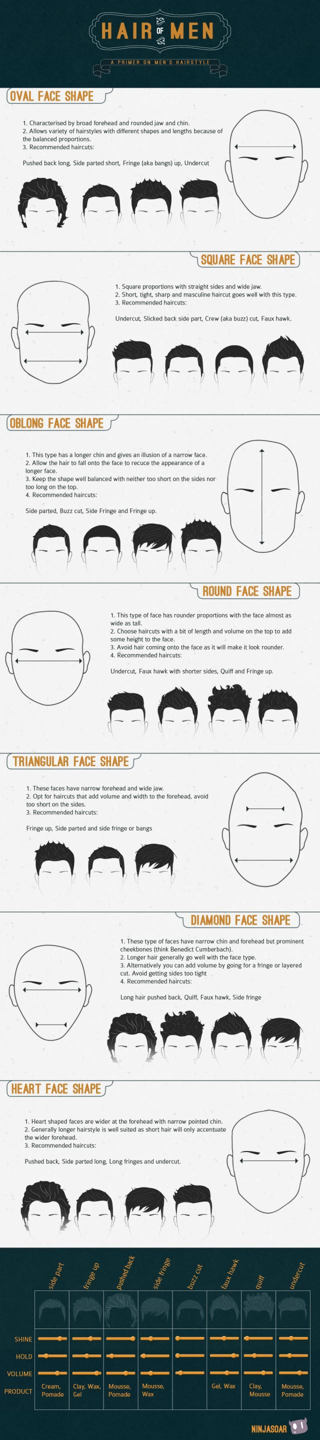 Hair Of Men - A Primer On Men's Hairstyle