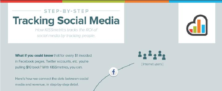 How to Track the ROI of Your Social Media Campaigns Main