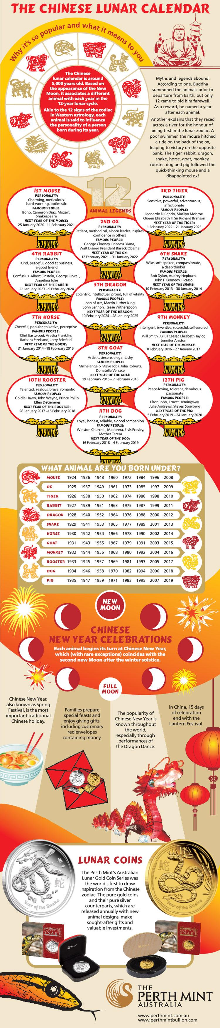 The Chinese Lunar Calendar