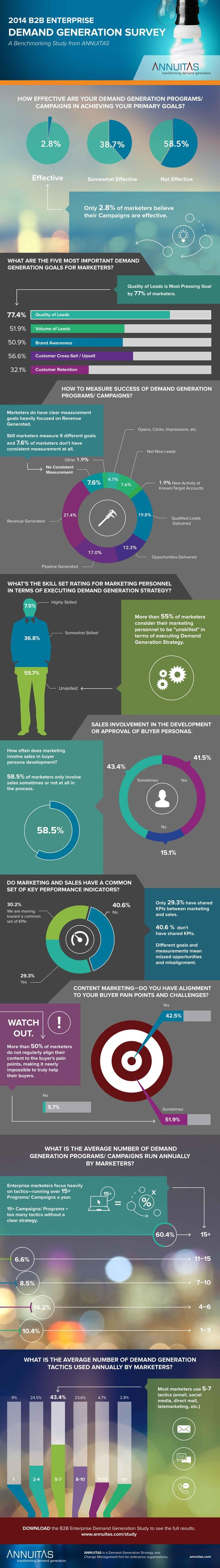 Study - 2014 B2B Enterprise Demand Generation Survey