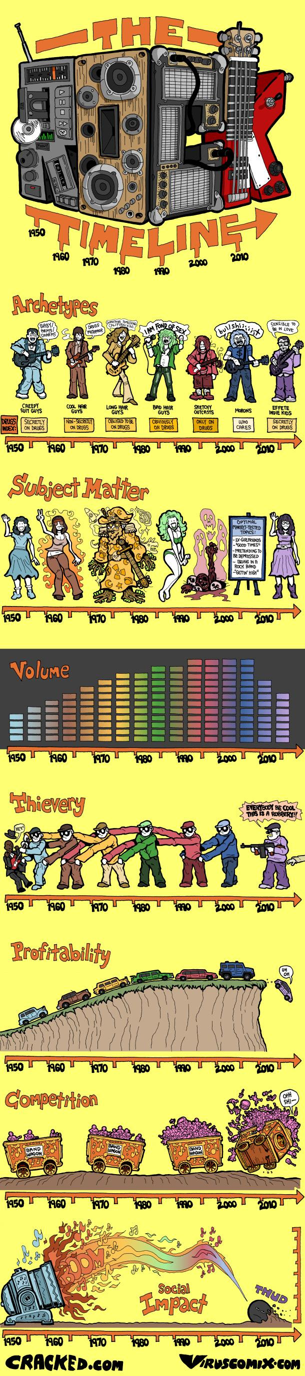 The Rock Music Timeline