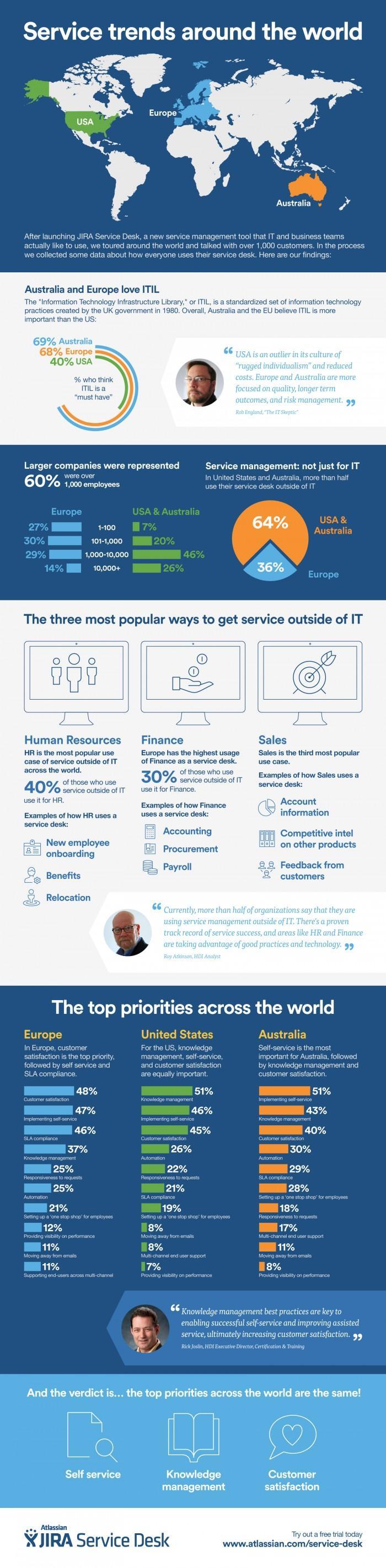 Service Trends Around The World