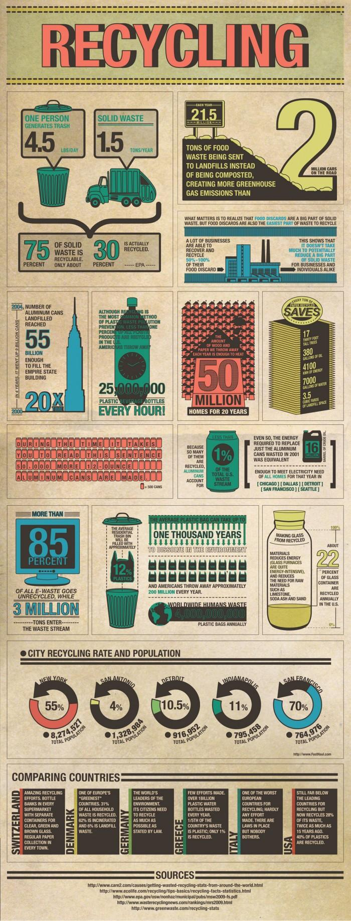 The Global Impact of Recycling