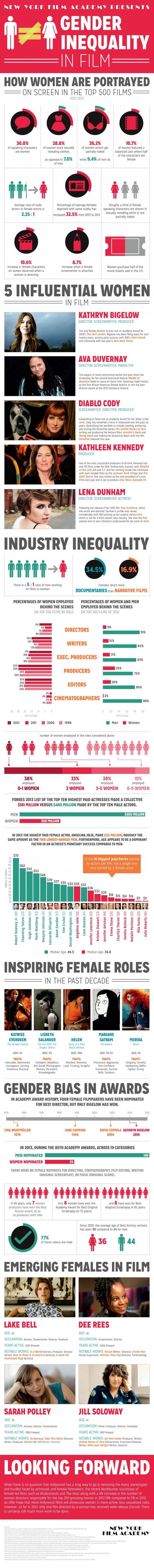 Gender Inequality in Film
