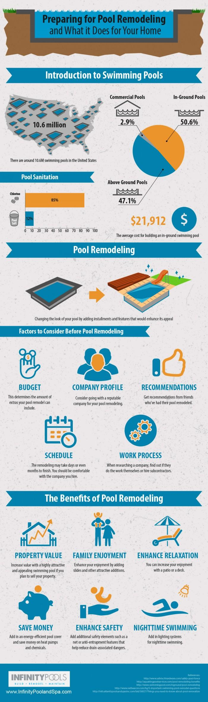 pool-remodeling-infographic-700x2357
