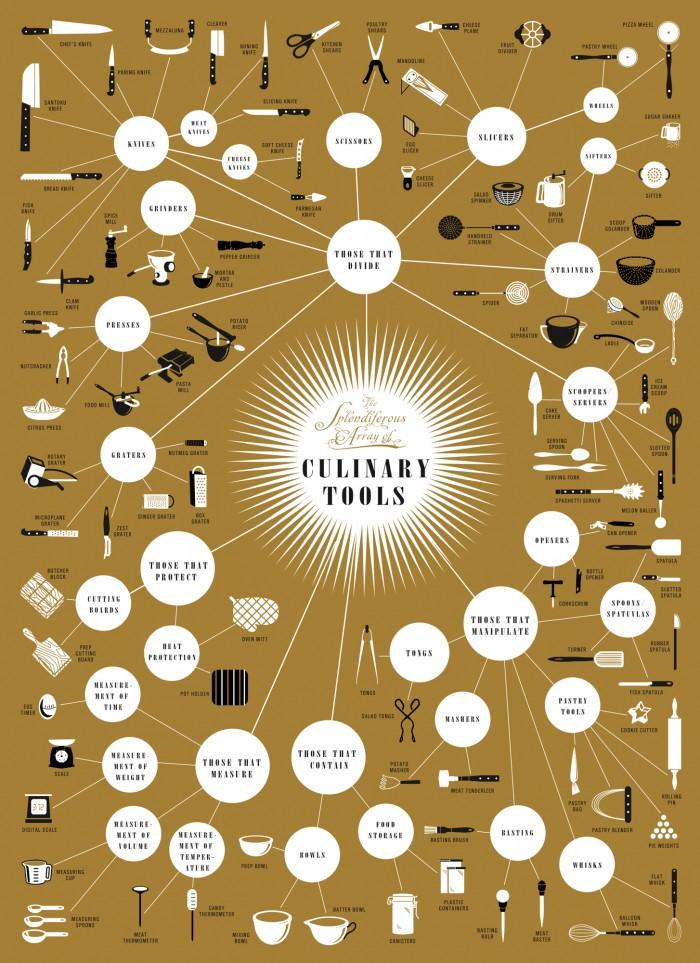 An Epic Guide To Culinary Tools