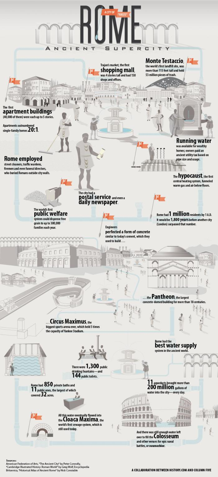 Ancient Rome A City Of Firsts