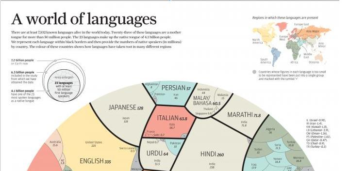 A World Of Languages JustInfoGraphics - Main languages in the world