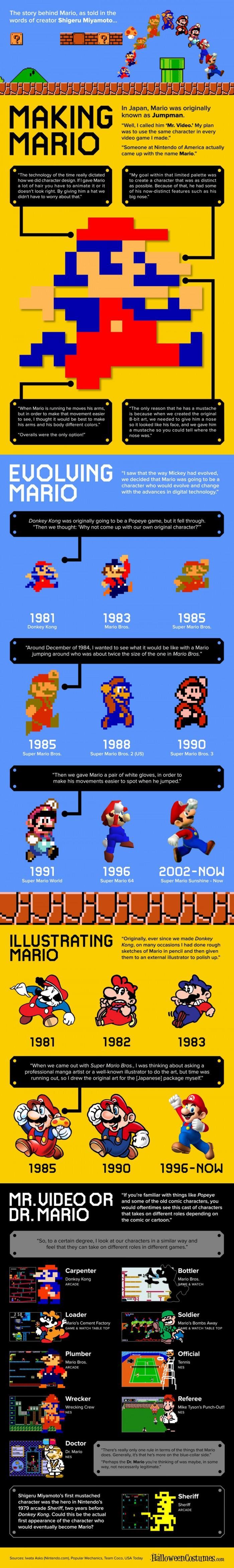 Making Mario