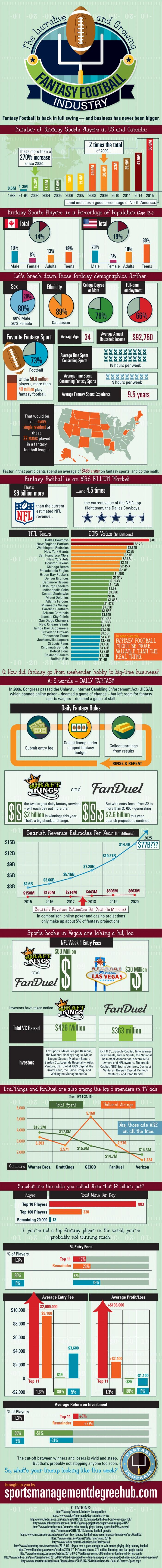 Fantasy Football Is An 18 Billion Dollar Industry