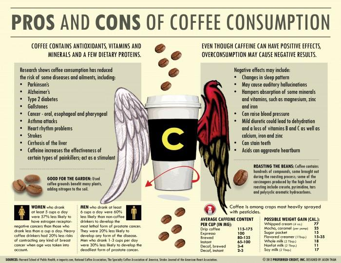 Pros And Cons Of Coffee Consumption
