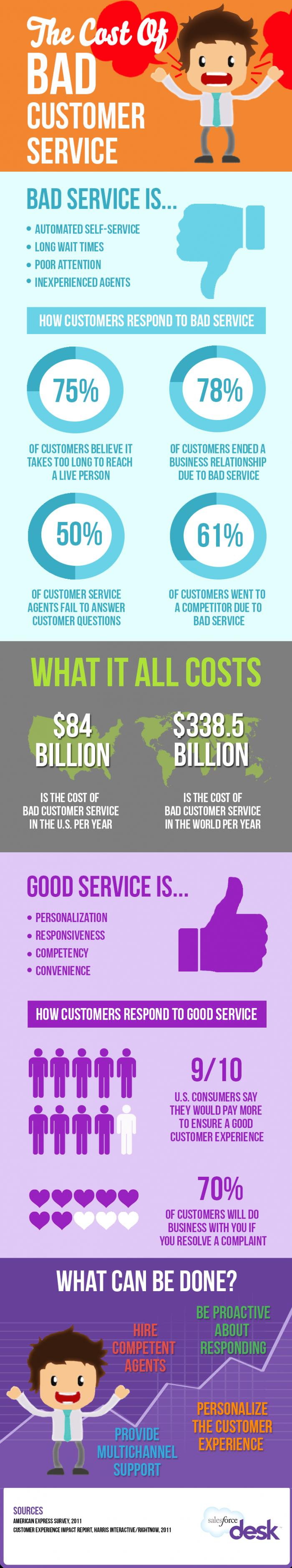 The Cost Of Bad Customer Service