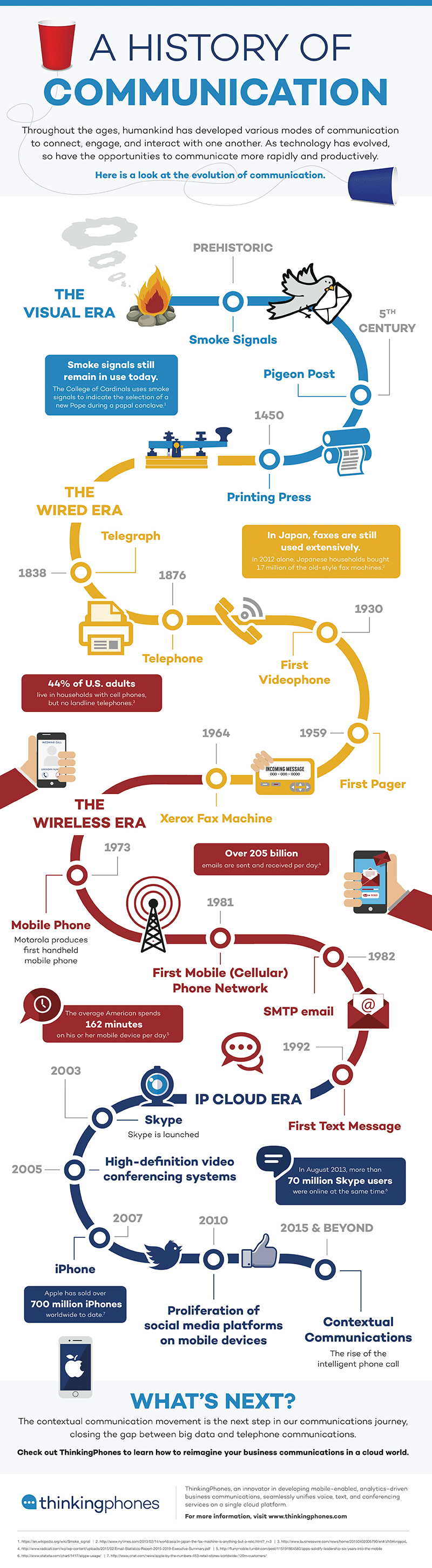 A History of Communication