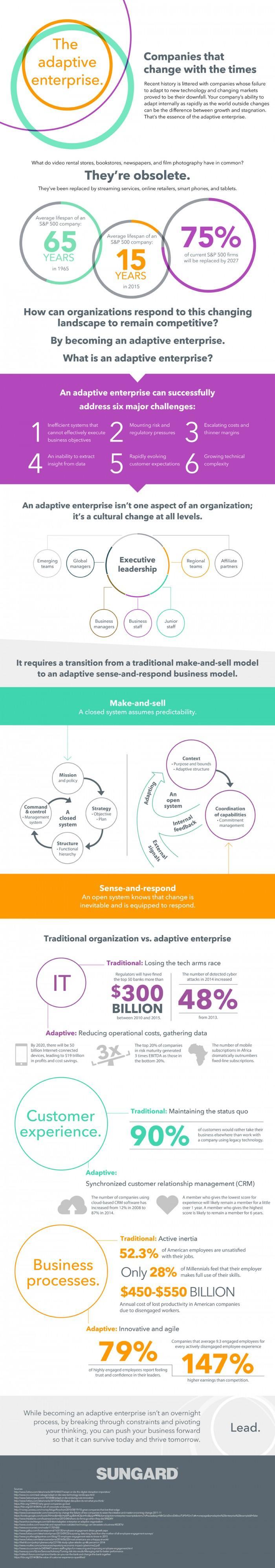 AdaptiveEnterprise_Infographic