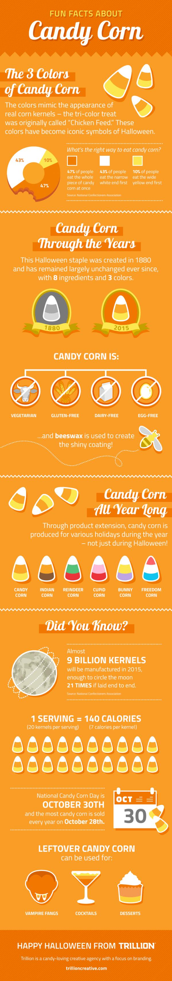 Fun Facts About Candy Corn