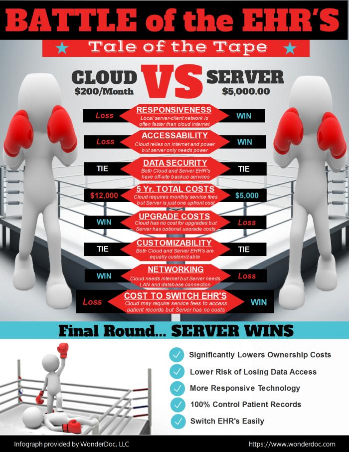 Cloud Vs Server