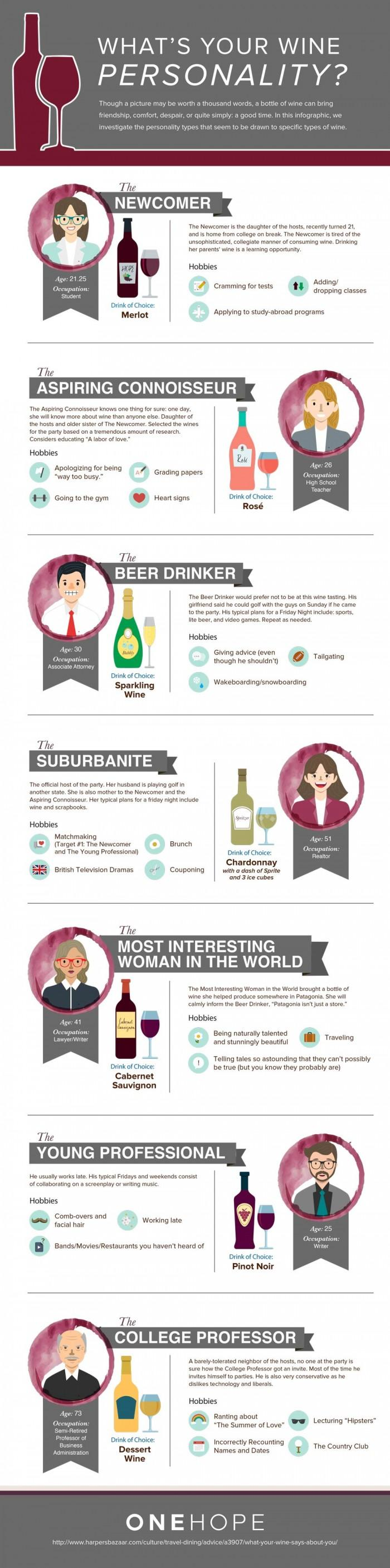 What's Your Wine Personality