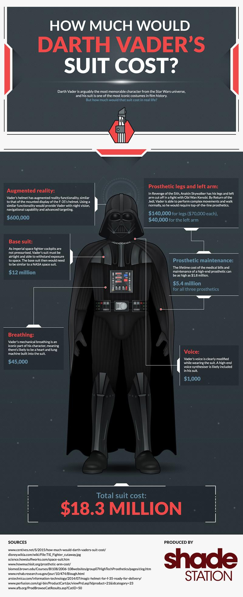 How Much Would Darth Vader's Suit Cost