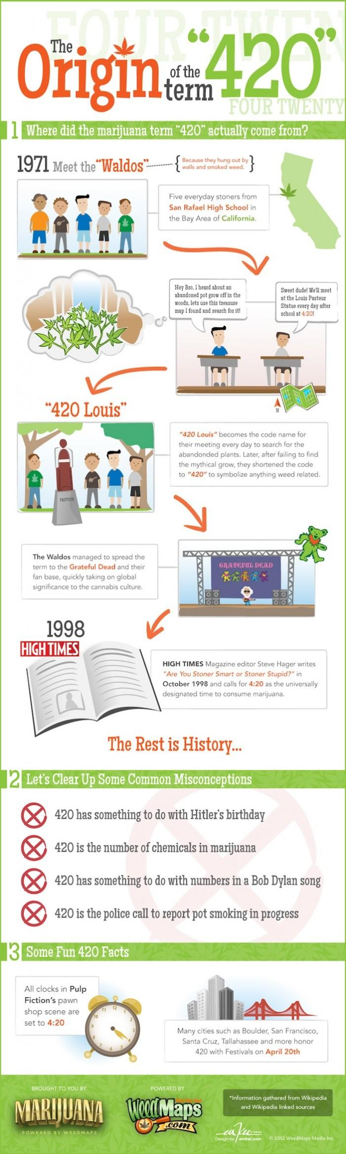 The Origin Of The Term 420