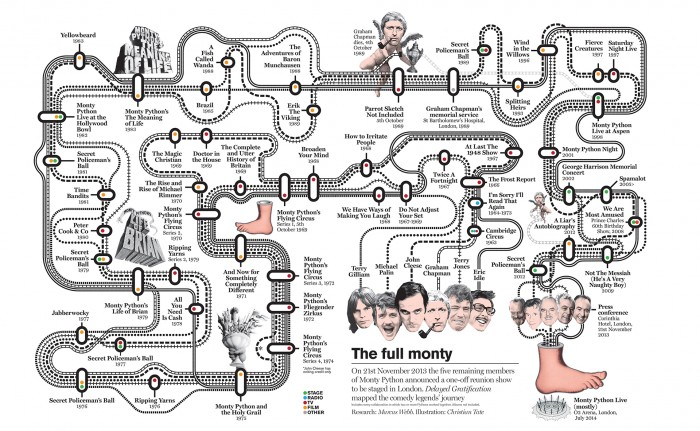 The Python Story