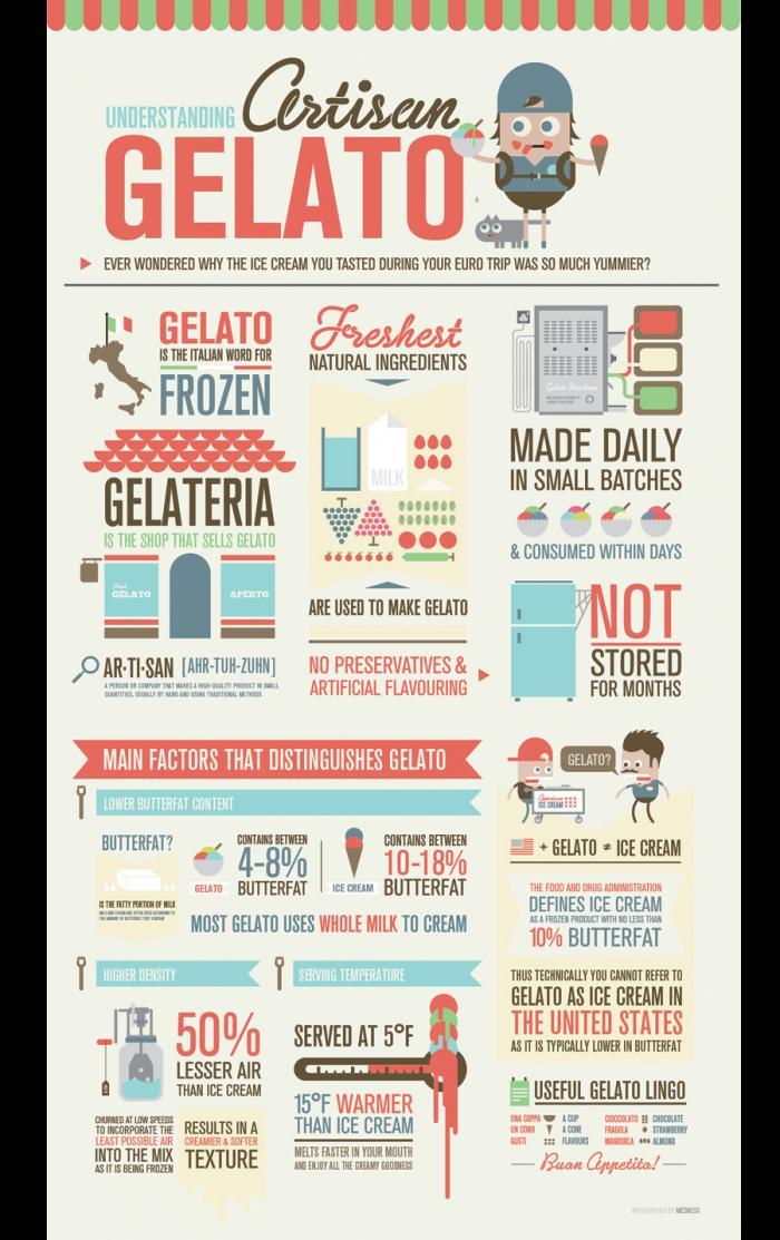 Understanding Gelato