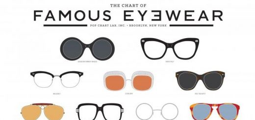 The Chart Of Famous Eyewear Main