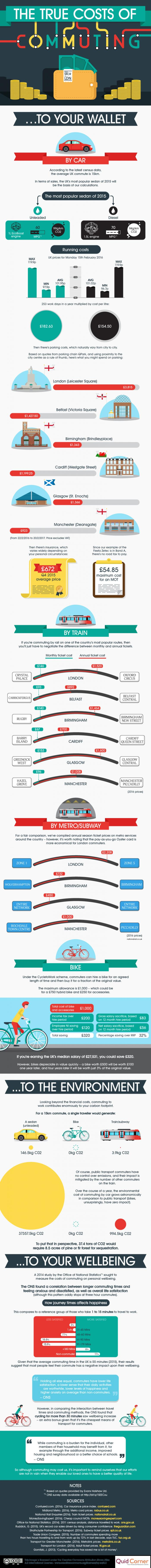 the-true-cost-of-commuting
