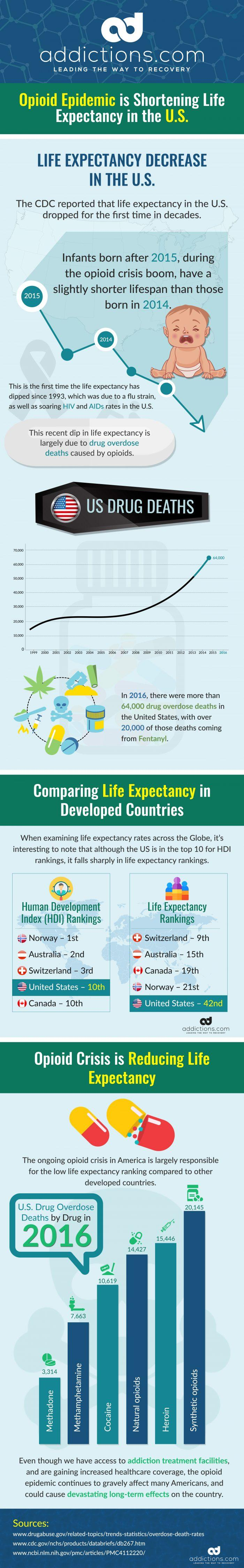 factors contributing to low health expectancy in developed countries
