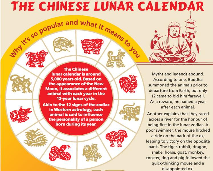 The Chinese Lunar Calendar - JustInfo.Graphics